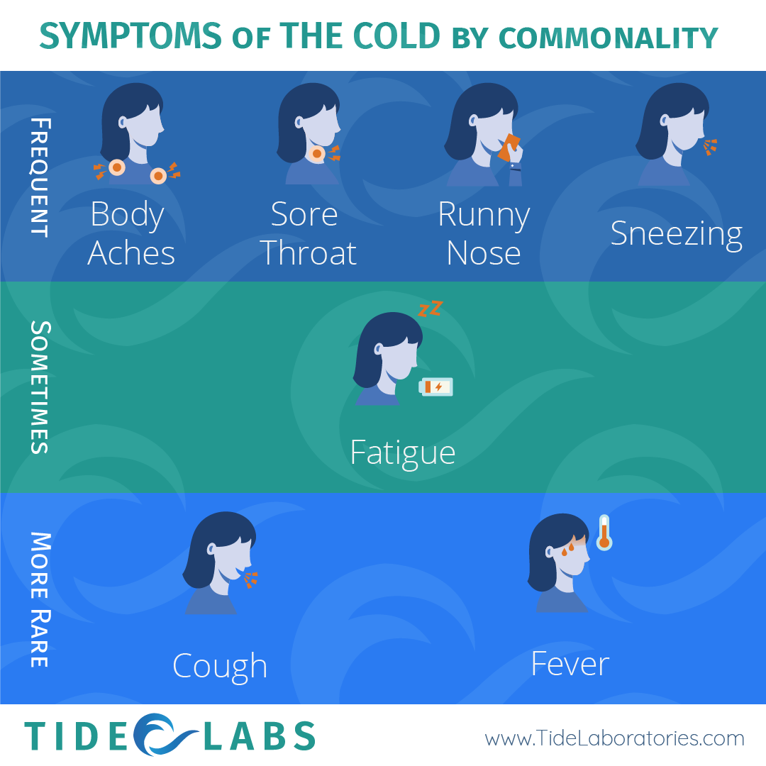 Cold Symptoms Tide
