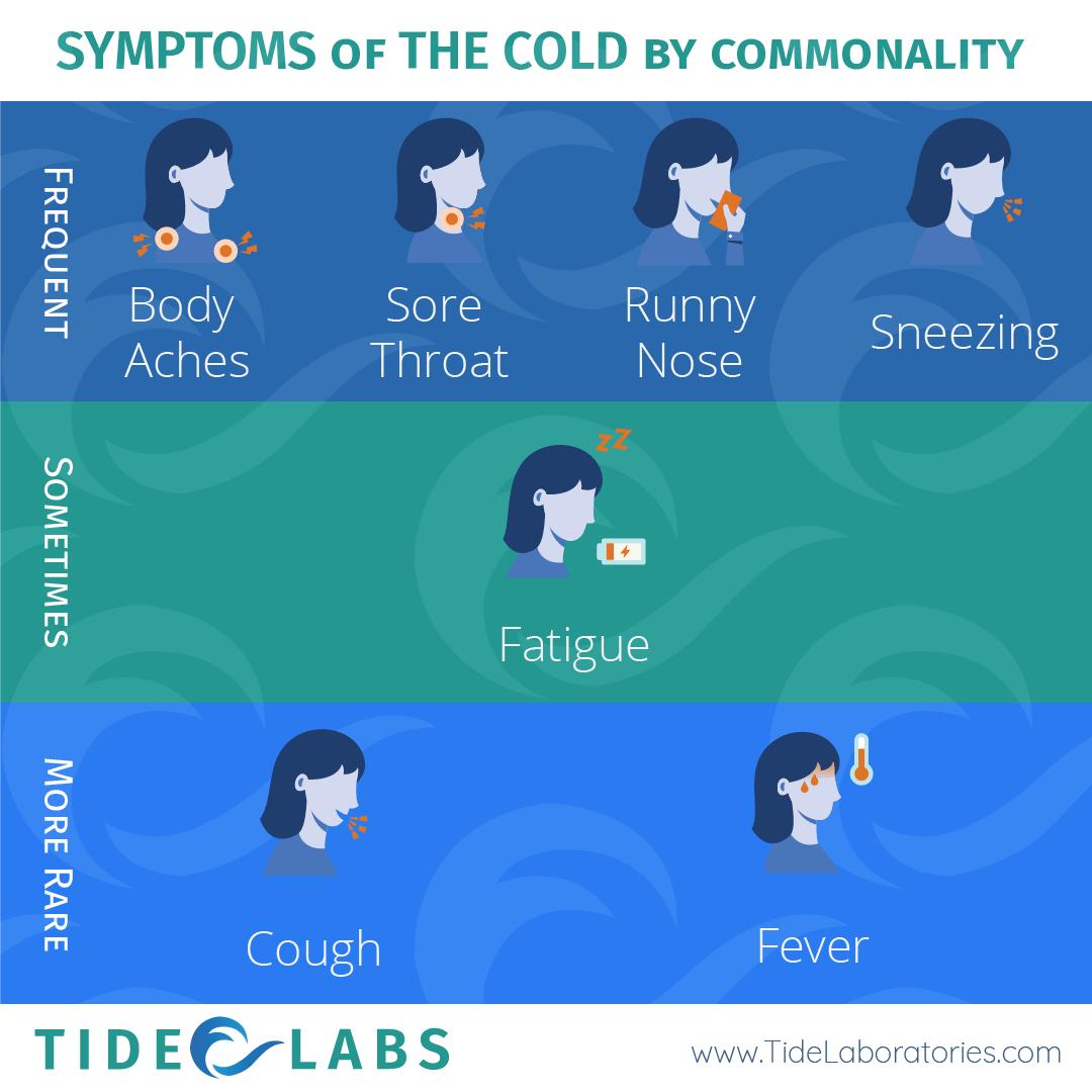Cold Symptoms Tide