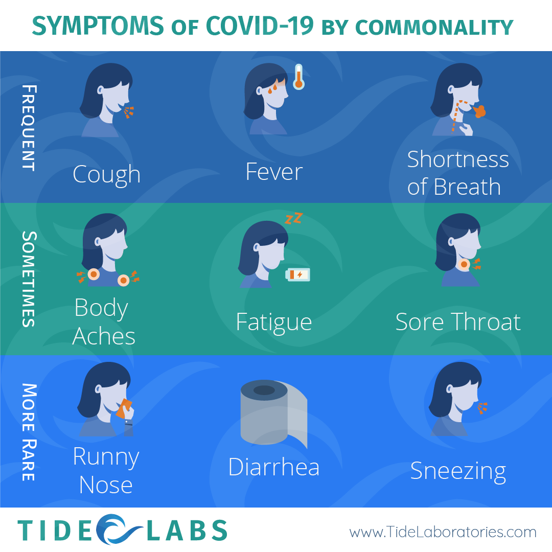 Symptoms of COVID-19 by Commonality